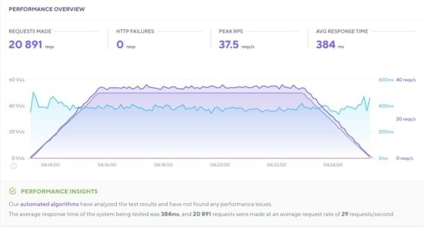Hasil tes load impact dengan mode: load yang mengirimkan 50 virtual users selama 12 menit pada halaman yang diuji memperlihatkan sebanyak 20.891 request berhasil tertangani tanpa ada error (HTTP failures) dengan rerata response time 384 milidetik.