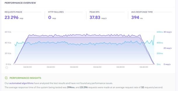 Hasil tes load impact dengan mode: soak yang mengirimkan 50 virtual users selama 12 menit pada halaman yang diuji memperlihatkan sebanyak 23.296 request berhasil tertangani tanpa ada error (HTTP failures) dengan rerata response time 394 milidetik.