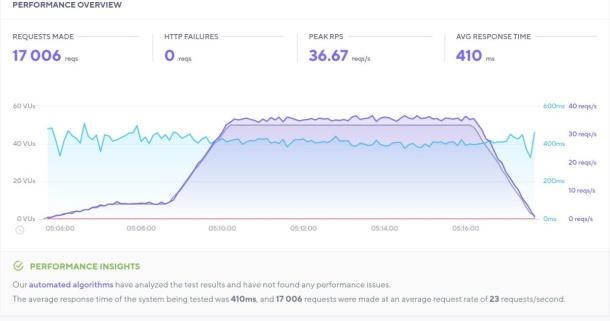 Hasil tes load impact dengan mode: spike yang mengirimkan 50 virtual users selama 12 menit pada halaman yang diuji memperlihatkan sebanyak 17.006 request berhasil tertangani tanpa ada error (HTTP failures) dengan rerata response time 410 milidetik.