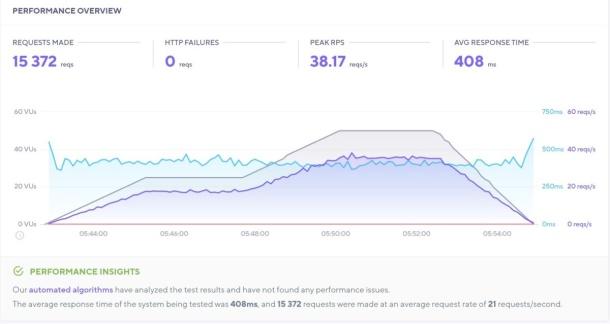 Hasil tes load impact dengan mode: stress yang mengirimkan 50 virtual users selama 12 menit pada halaman yang diuji memperlihatkan sebanyak 15.372 request berhasil tertangani tanpa ada error (HTTP failures) dengan rerata response time 408 milidetik.