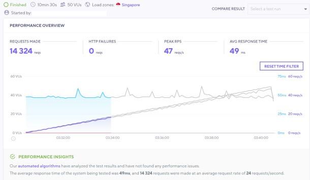 Hasil tes load impact blog saya yang ditempatkan di Jetorbit memperlihatkan sebanyak 14.324 request berhasil tertangani tanpa ada error (HTTP failures) dengan rerata response time 49 milidetik.