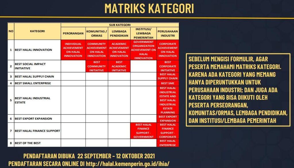 Ada 8 kategori yang diperlombakan dalam Indonesia Halal Industry Awards 2021